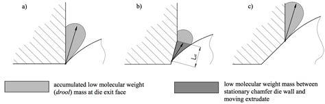 design effect weighting die design effect on internal die drool phenomenon spe