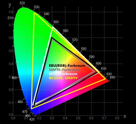 color space definition farbraum color space itwissen info