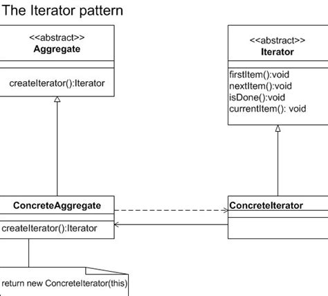 iterator design pattern in java code iterator pattern behavioral design patterns used in gang