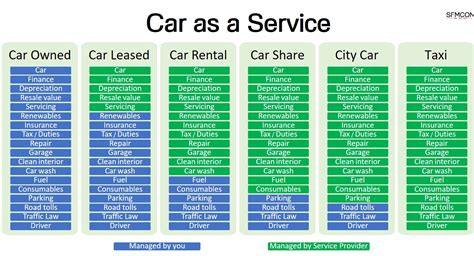 your own to be a service do you drive your own car to service or could you benefit from car as a service