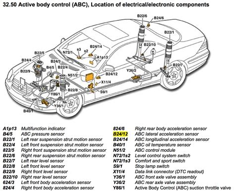 mercedes abc system troubleshooting guide abc system
