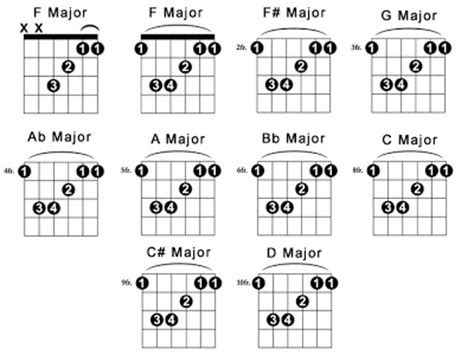 how to get better at bar chords the basic of guitar chord charts