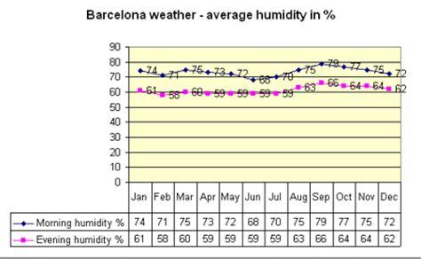 barcelona weather october 2017 barcelona 2017 weather barcelona spain