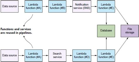 destination pattern exles patterns for solving problems in serverless architectures