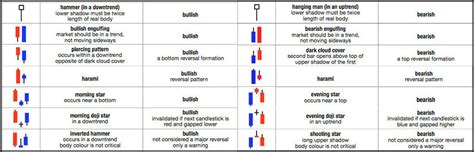 candlestick pattern price action understanding price action pdf 2017 2018 2019 ford