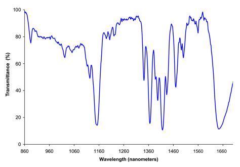 ir spectrum analysis near infrared spectroscopy wikipedia
