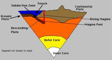 how earth's plates move lesson #3 | volcano world | oregon