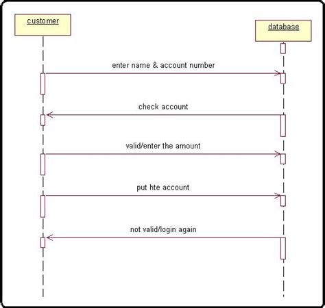 system sequence diagram banking system sequence diagram for bank process