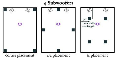speaker placement  part   subwoofers