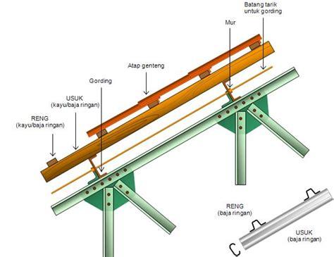 Rangka Baja Multiroof rangka atap baja ringan jual genteng metal genteng