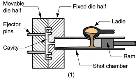 materials for pattern making in die casting quia casting ch 11 part 3