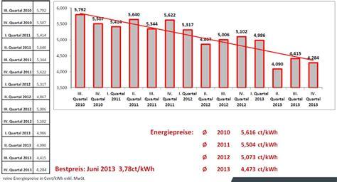 Gasverbrauch 2 Personen Haushalt 3661 by Gasverbrauch 2 Personen 50 Qm Solarenergie F 252 R Zu Hause
