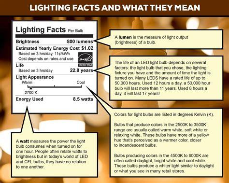 Led Light Bulb Facts Led Light Bulb Facts Decoratingspecial