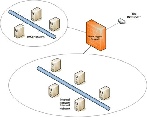 home network design dmz solutionbase strengthen network defenses by using a dmz
