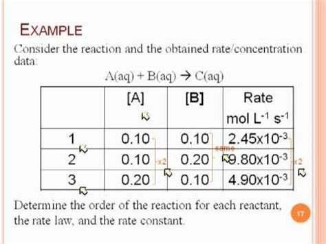 tutorial questions on rate of reaction reaction orders and rate laws youtube