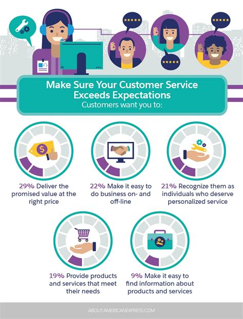 a list of customer service skills you must be aware of
