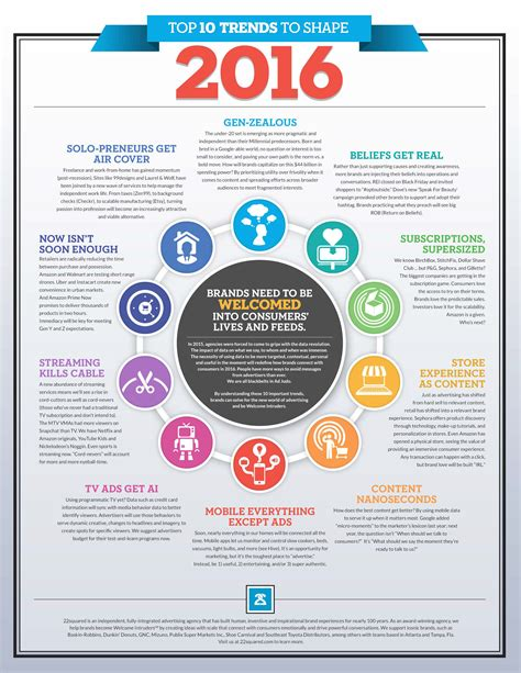 popular trends 2016 top 10 trends to shape 2016 infographic