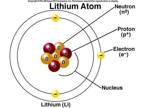 labelled diagram of an atom atom search chemistry pics