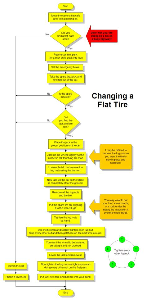Flat Flow flowchart for changing a flat tire handy car care