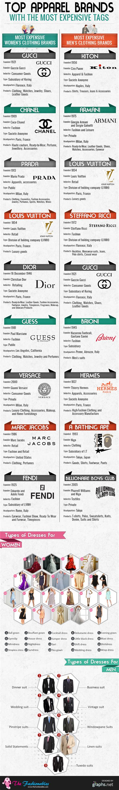 most expensive and widely recognized apparel brands in the world infographics graphs net