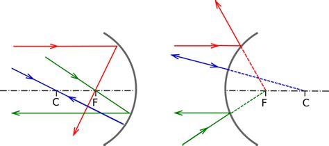 imagenes reales y virtuales en espejos esfericos f 237 sica y astronom 237 a 211 ptica