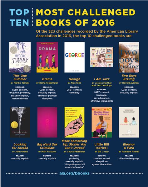 top ten picture books banned books week top 10 challenged books of 2016