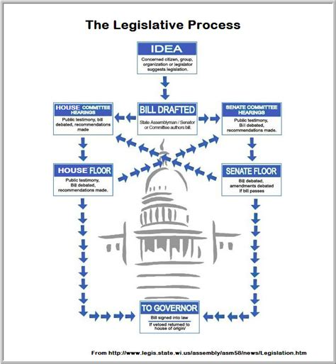 us legislative process flowchart california legislative process flowchart best free