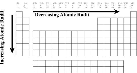 Periodic Table Atomic Radius Size Periodic Table