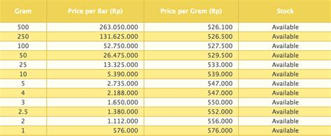 harga emas hari ini hargaemas malaysia apakah harga emas hari ini menguntungkan strategi