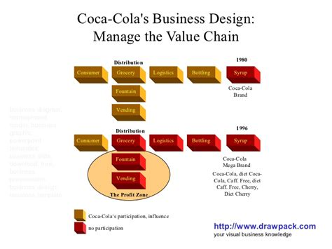layout strategy of coca cola coca cola s business design