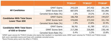 Rice Mba Class Profile Gmat by One In Four Now Cancel Gmat Scores