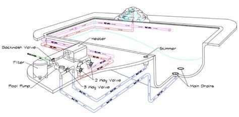 Pool Plumbing Diagrams by In Ground Pool Piping Schematic In Ground Pool Piping