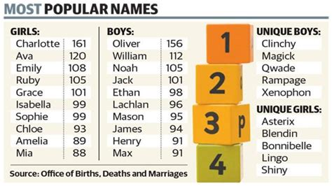 australian names classic monikers name of the as and oliver top the list the advertiser