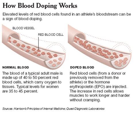 What Is It When Blood Is In Your Stool by Blood Doping Transfusions Vs Epo Being Adept