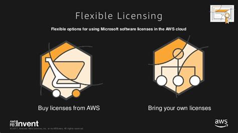 WIN203 With Amazon EC2 for Windows Server and Thinkbox Deadline