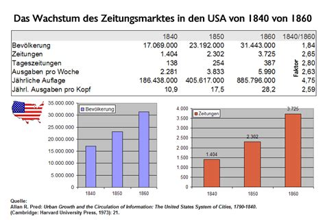 Brief Schweiz Usa Kosten File Wachstum Zeitungsmarkt Usa 1840 Bis 1860 1 920x600 Png Wikimedia Commons