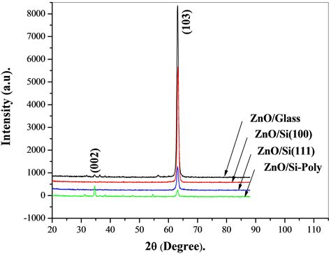 xrd pattern of zno powder effect of substrates on the properties of zno thin films