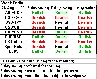 swing trading average returns wd gann s swing trading forecast