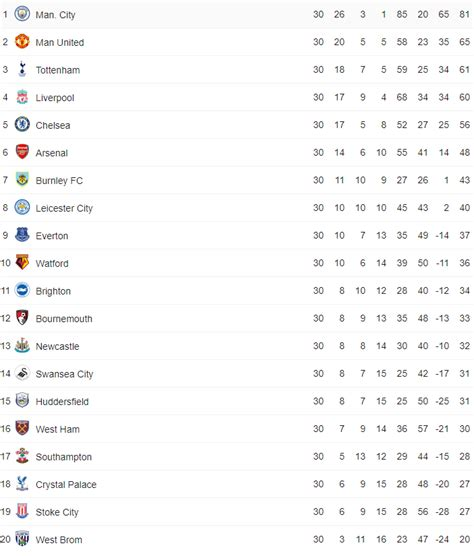 epl table as at today these saturday premier league results would leave