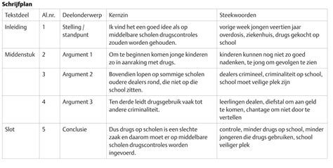 layout artikel nederlands betoog