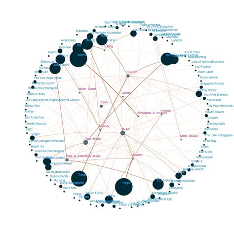 jquery network diagram jquery plugins javascript dynamic graph library for