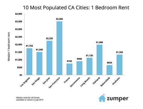 up and coming cities in california california rent report august 2015