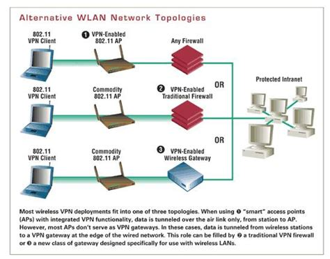 wlan security best practices for wireless network security
