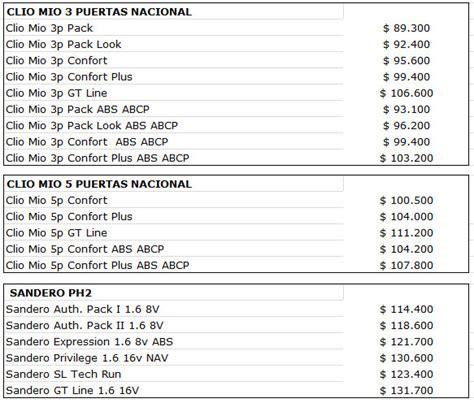 ford y chevrolet publicaron lista de precios de vehculos en la web precios actualizados de autom 243 viles suv y veh 237 culos