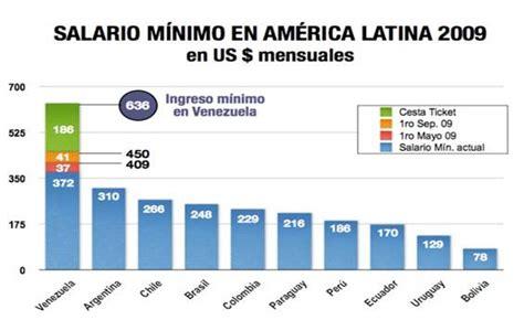 tabla salarios minimos en america latina finanzasdigital salario minimo en america el impacto del sueldo m 237 nimo
