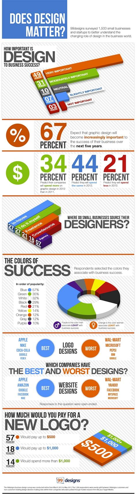 matter design does graphic design matter to small business infographic