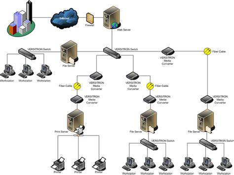 home network design exles 17 best images about lan on pinterest computer network