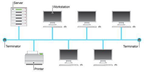 layout definition ict bbc gcse bitesize the bus network