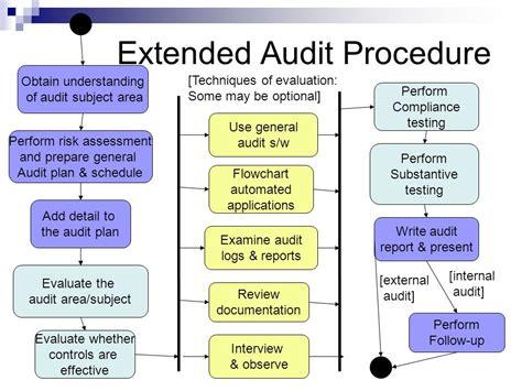 it audit process flowchart 100 audit process flowchart free audit it audit