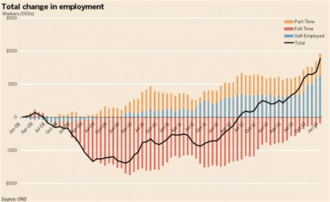 Total change in employment 590x361 png